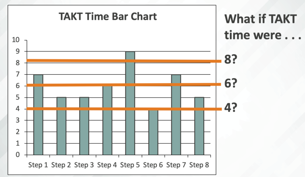 bar chart showing how long steps of a process take