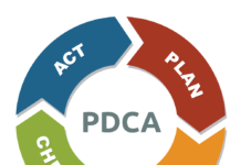 diagram of plan do check act
