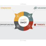 image of swot diagram